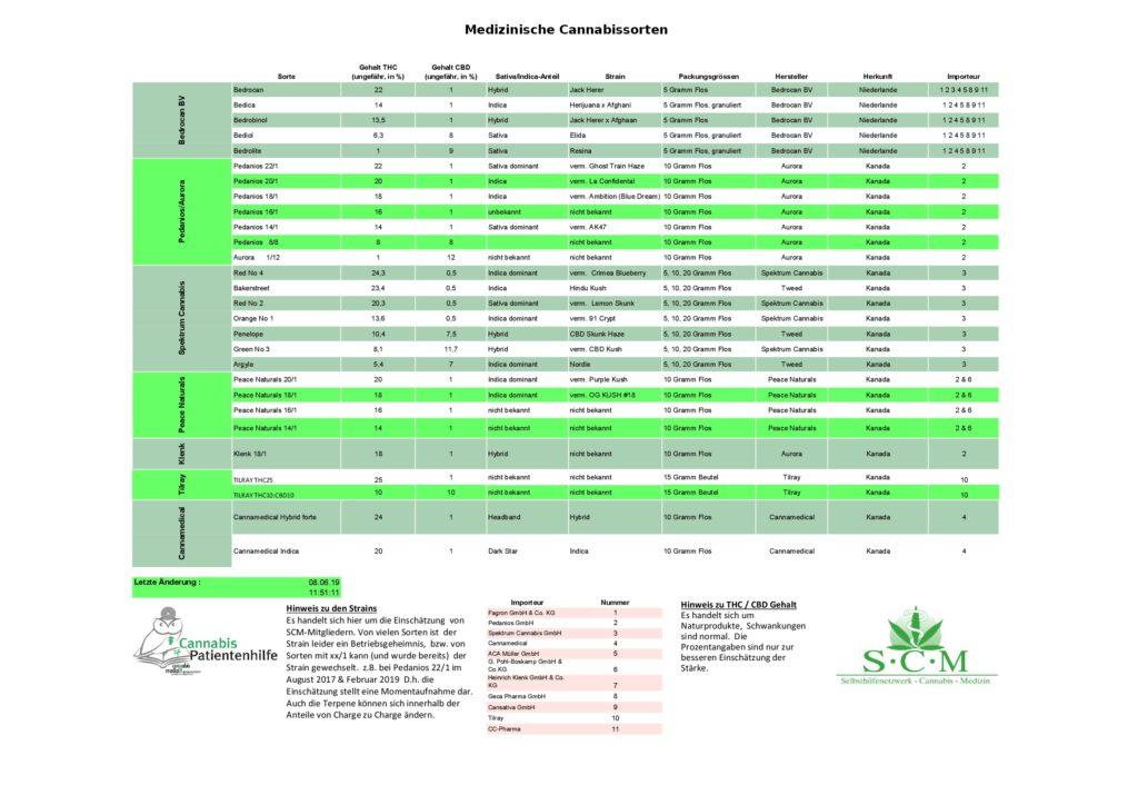 Cannabissorten und ihre THC- und CBD-Gehalte